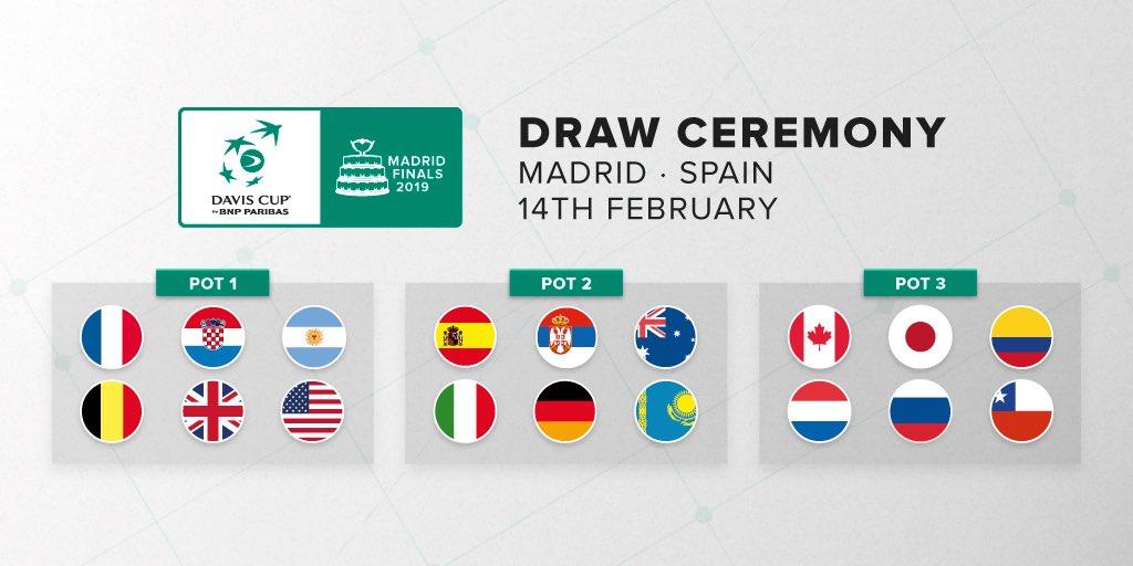 La ITF ha anunciado las seis selecciones que formarán parte del bombo 1 del sorteo que se celebrará el próximo 14 de febrero